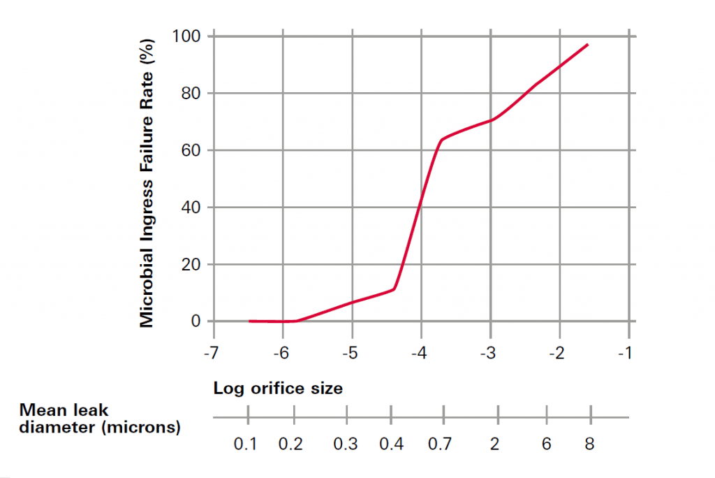 Microbial ingress failure rate in relation to leak size